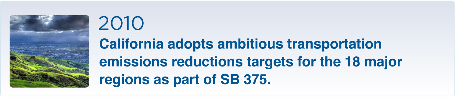 California adopts ambitious transportation emissions reductions targets for the 18 major regions as part of SB 375