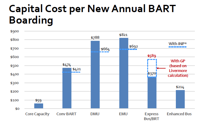 No costly new extension for the over-extended BART system | TransForm