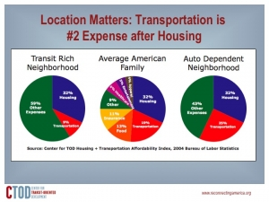 Transportation and housing are a family's biggest expenses.