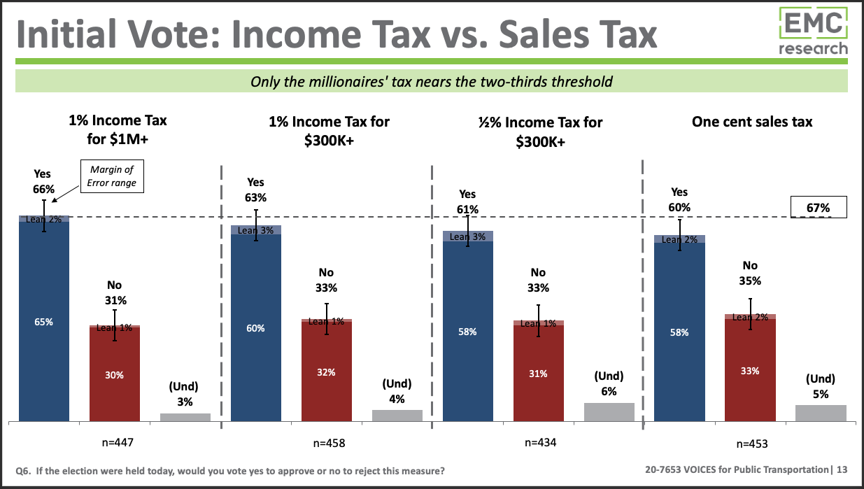 Bar graph showing polling results of income taxes and sales tax