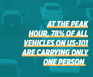 """At the peak hour, 78% of all vehicles on US-101 are carrying only one person"