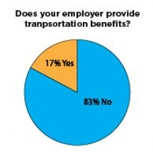 Pie chart about employer-provided transportation benefits