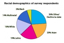 demographics of 101 survey takers